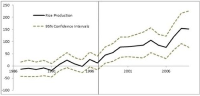 Figure 1. Estimated year-specific difference-in-differences in rice production (Somdeep Chatterjee)