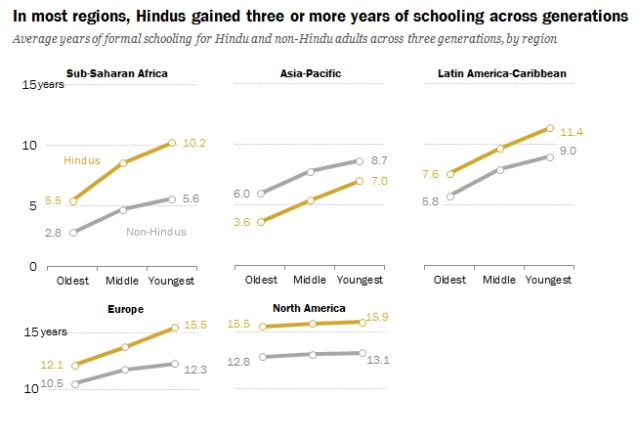 Hindus Have The Highest Level Of Schooling Where They Are A Religious Minority: Pew Research Center