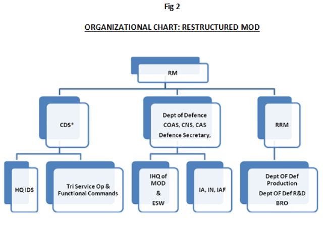 <i>Note:- * The CDS has  operational control over all field formations, and provides input to the RM and CCS on all operational issues.</i>&nbsp;