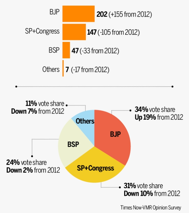 "Source: <a href=""http://timesofindia.indiatimes.com/elections/assembly-elections/uttar-pradesh/news/bjp-will-win-202-seats-in-uttar-pradesh-assembly-election-predicts-timesnow-vmr-survey/articleshow/56877189.cms"">Times Of India</a>"