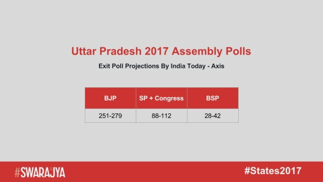 India Today - Axis Exit Poll Projections For UP