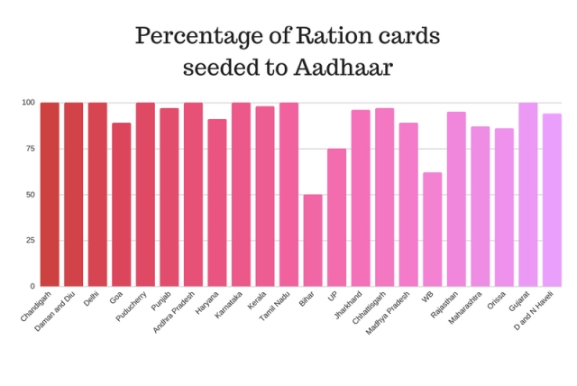 Percentage of ration cards seeded to Aadhaar