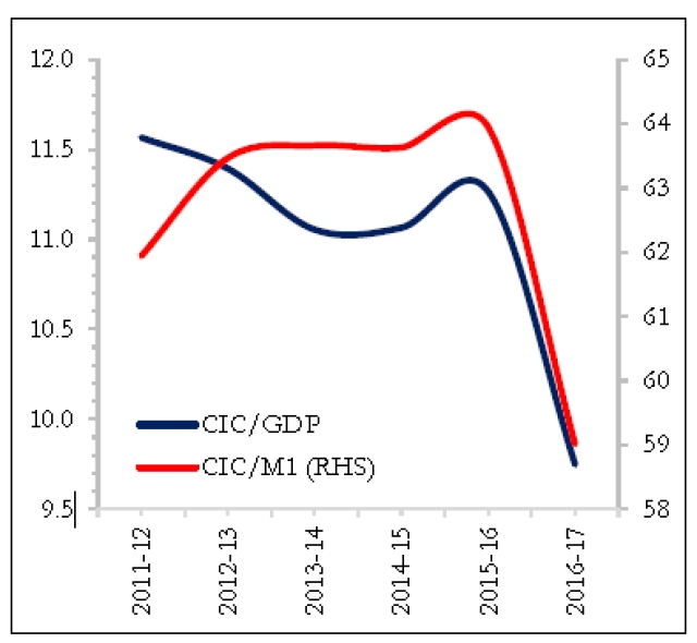 Currency in circulation to GDP and M1 (per cent) (Economic Survey)