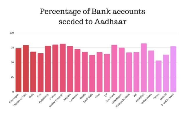 Percentage of bank accounts seeded to Aadhaar
