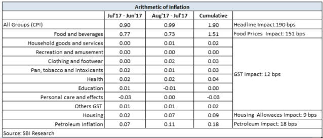 Arithmetic of Inflation