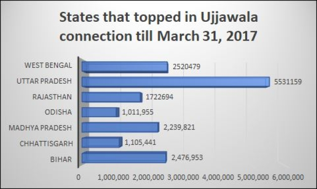 Ujjwala: A Good Crackling Fire That's Spreading Through India's Hinterland
