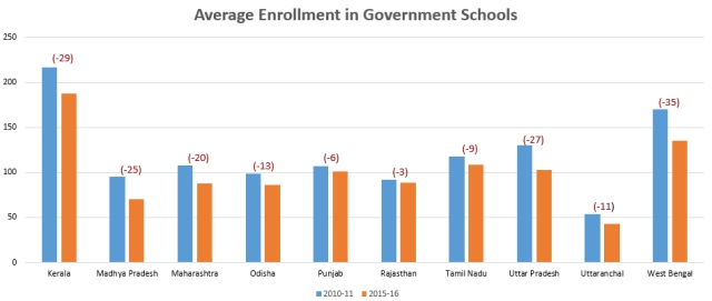 (Data derived from 'The Private Schooling Phenomenon in India: A Review', a report by Geeta Gandhi Kingdon, IoE, University College London and IZA, March 2017)