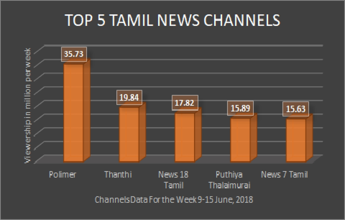 A Tamil News Channel Has Just Won The TRP Race Without Any
