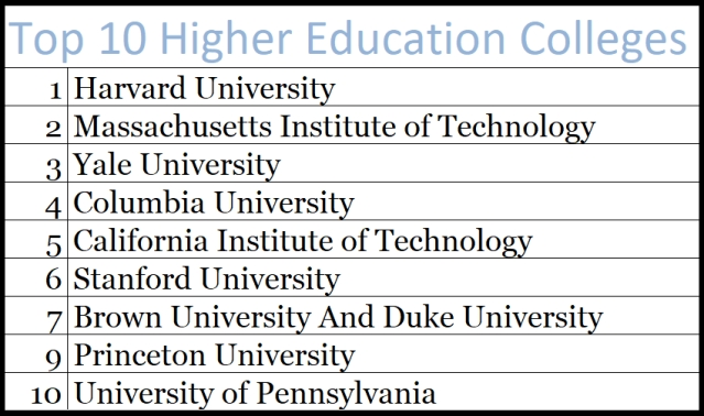 Top 10 higher education colleges in the US