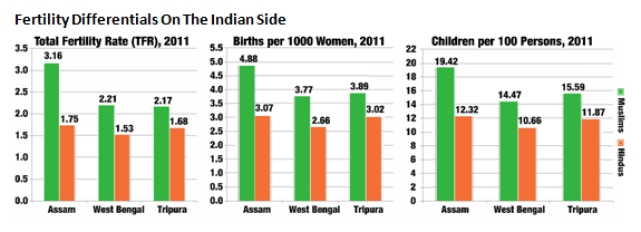 Fertility differentials on the Indian side.