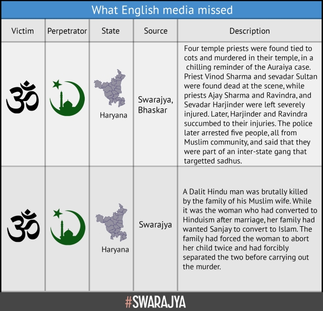 Selective Data On Communal Violence In India: IndiaSpend, English Media Have A Lot To Answer For