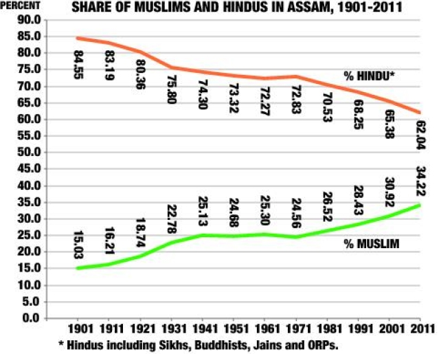 Share of Muslims and Hindus in Assam.