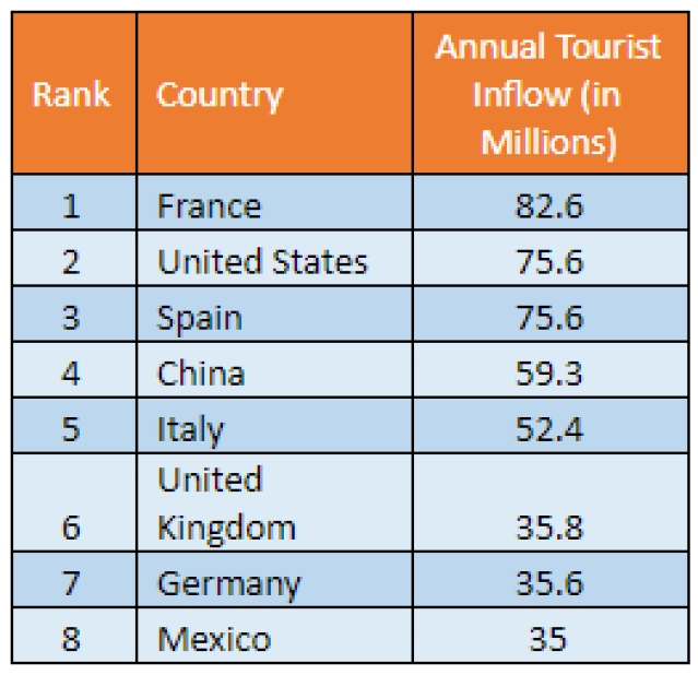 Source: UNWTO Tourism Highlights 2018