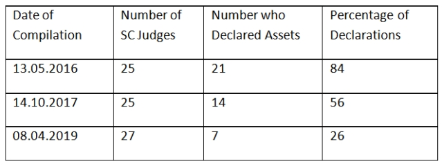 Number of SC judges who declared assets.
