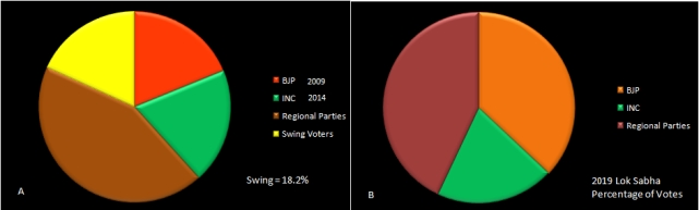 Swing voters 1989-2014 and swing voters absorbed into BJP vote share 2019