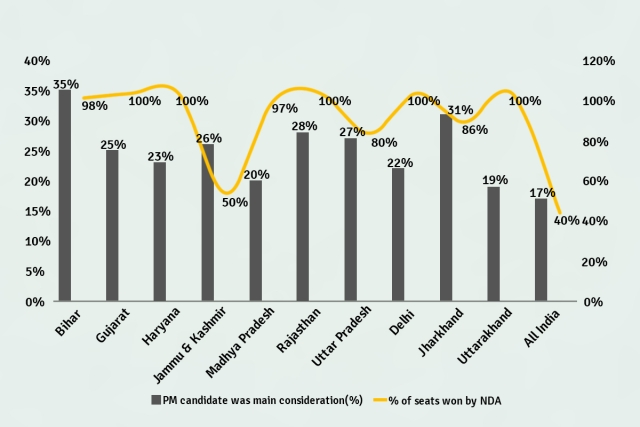 PM candidate as main consideration - voting percentage across states and corresponding percentage of seats won by NDA