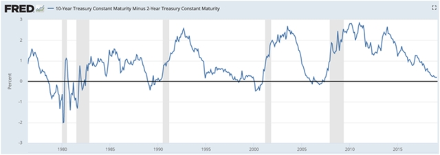 Yield curve graph showing difference in yields between 10-year and 2-year treasury