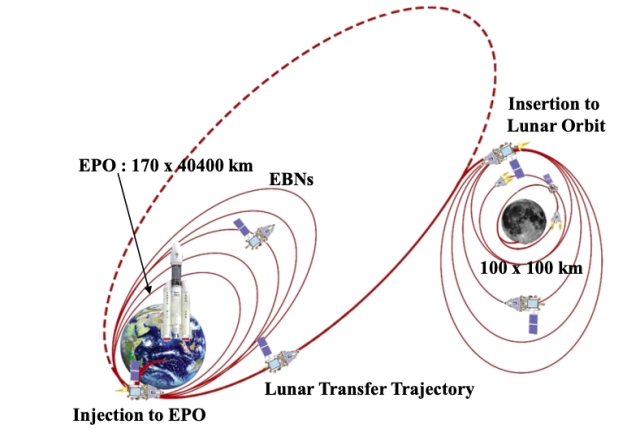 "Orbital manoeuvres that Chandrayaan-2 will make during its journey to the lunar surface. (<a href=""http://pibphoto.nic.in/documents/rlink/2019/jan/p201911802.pdf"">ISRO Presentation/Press Information Bureau</a>)"