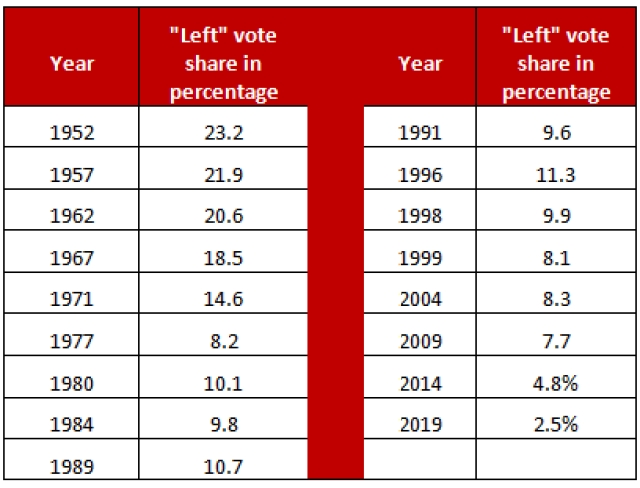 Table 1: Left-wing vote share from 1952 - 2019