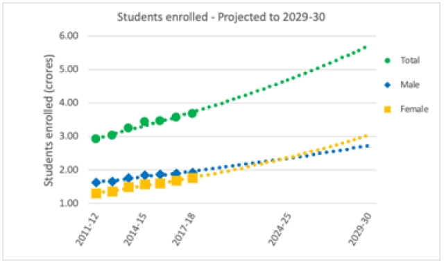 <b>Fig 1: Enrollment of women vs men in higher education, projected to 2029-30 </b>