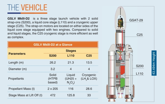 Various stages of the second developmental flight of GSLV Mark-III.