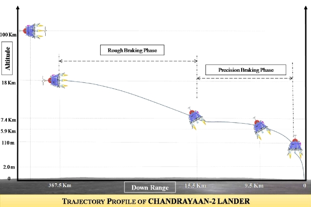 "Trajectory profile of the Chandrayaan-2 lander. (<a href=""http://www.planetary.org/blogs/emily-lakdawalla/2017/1129-indias-chandrayaan-2-mission.html"">Planetary Society</a>)"