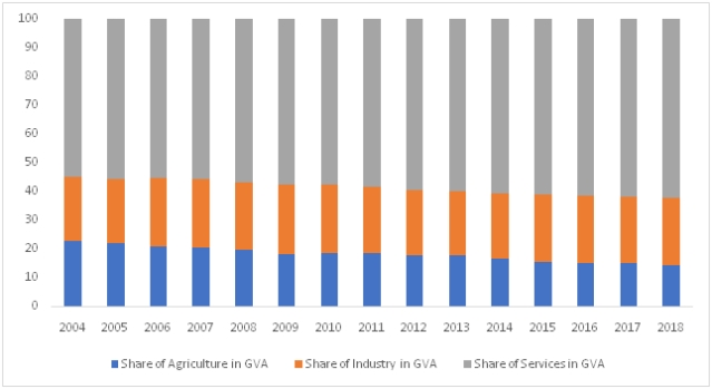 Share of Agriculture, Industry and Services in Gross value add (GVA) from 2004 to 2018.