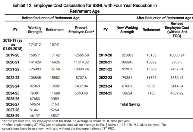 Employee cost calculations with four year reduction in retirement age.