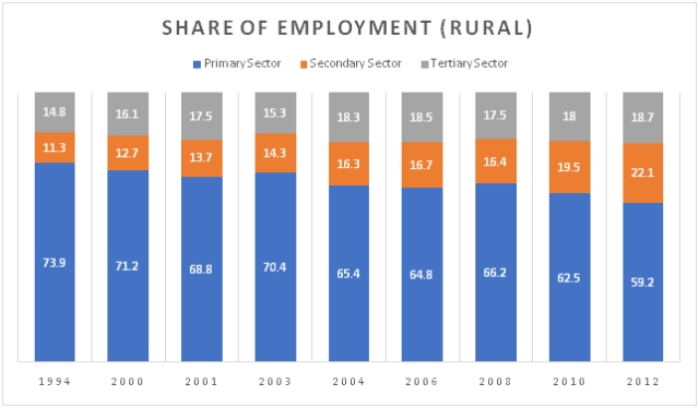 Share of Employment in the Agriculture (Primary), Industry (Secondary), and Services (Tertiary) sectors from 1994 to 2012.