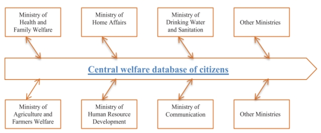 Various Ministries that can access data from the Central welfare database of citizens.