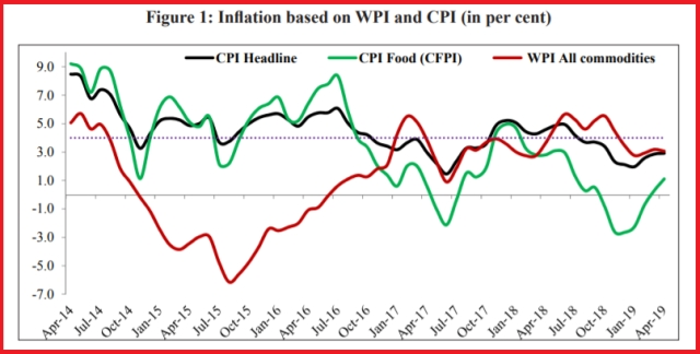Inflation movement over five years (Economic Survey)