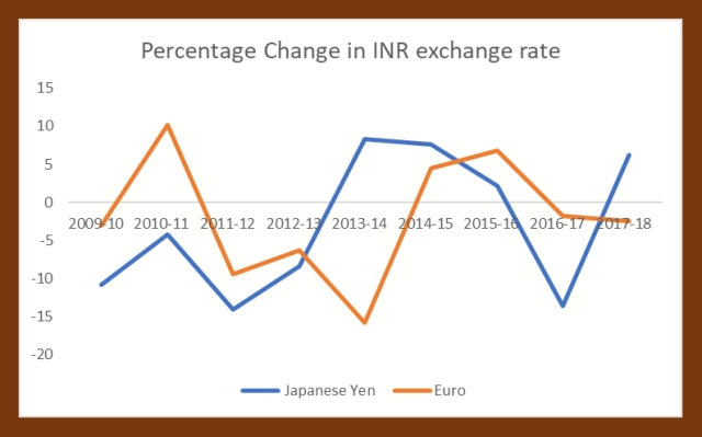 Source RBI (Note- Positive % change is appreciation, negative % change is depreciation)
