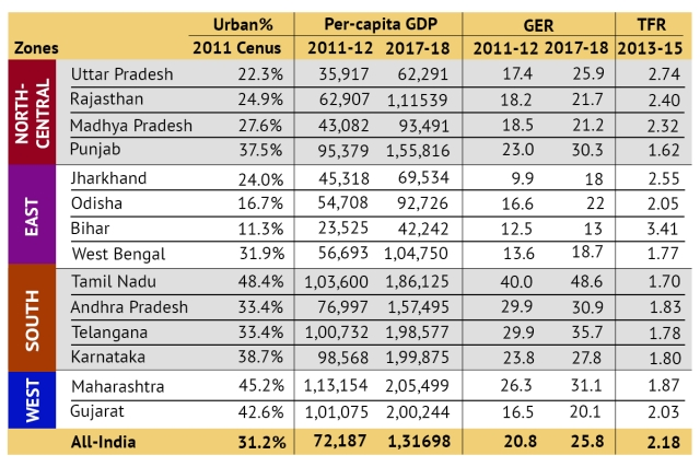 Data for representative Indian states from census, RBI, AISHE and NFHS-4. Per-capita GDP computation by authors based on RBI data.