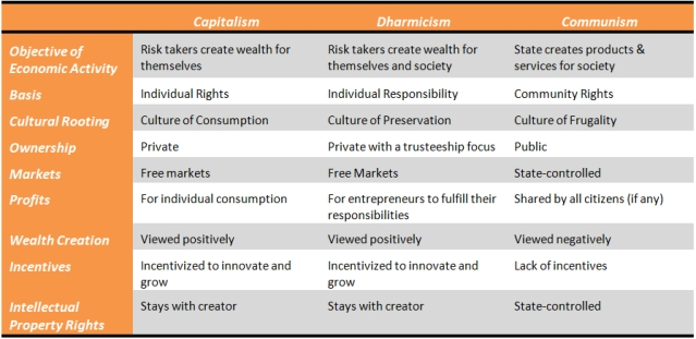 Table 1: Comparing Capitalism, Communism and Dharmicism.