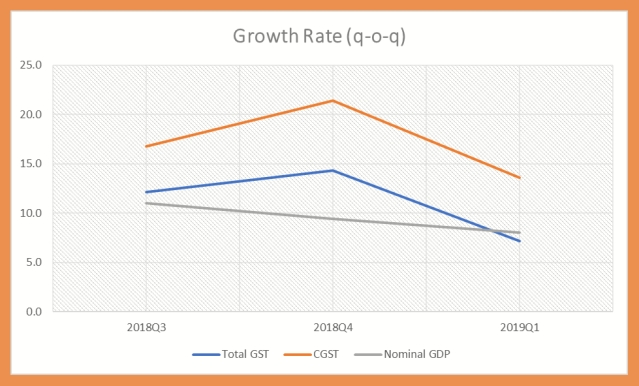 Nominal GDP and tax collections