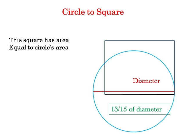 Squaring a circle with the same area.