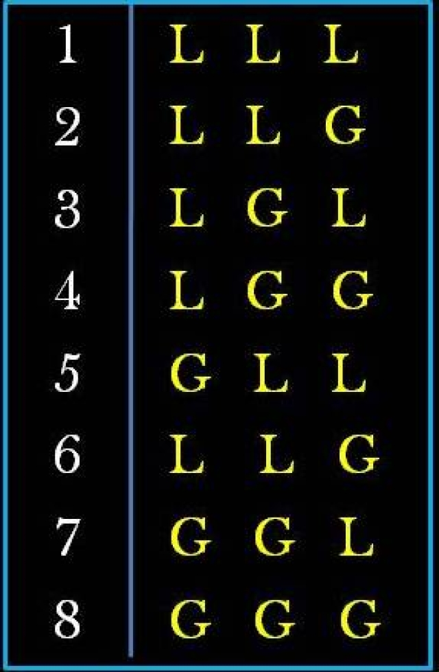 The eight possible combinations of guru (G) and laghu (L) syllables.
