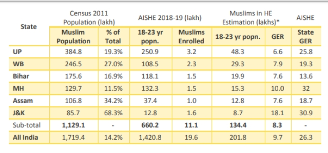 <b>Table 6: Population data from census 2011, HE data from AISHE, * denotes estimations by authors</b>