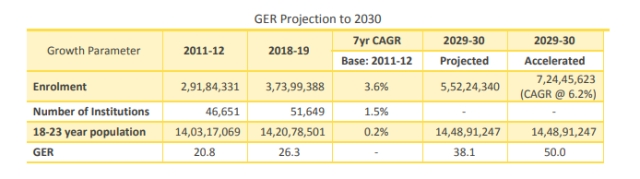 Table 1: Projection of GER to 2030, data from AISHE, projections by authors