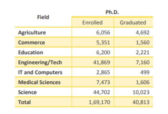 <b>Table 4: Ph.D. and post-graduate degree graduates in select fields in 2018-19, data from AISHE</b>
