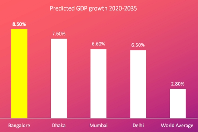Bengaluru's growth rate projection (Bengaluru Innovation Report 2019)