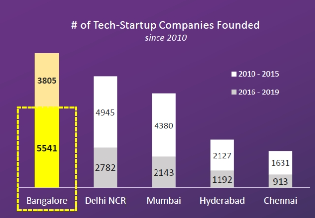 Total tech companies founded since 2010