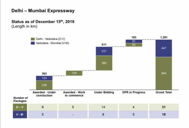 Delhi-Mumbai Expressway project status as on 15 December 2019.