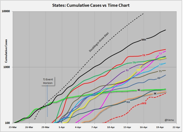 Chart 4: Cumulative cases of most-affected states