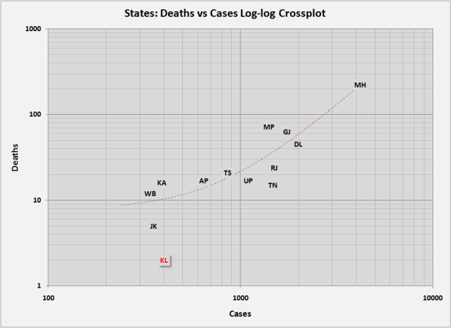 Chart 3: Crossplot of deaths vs cases by state