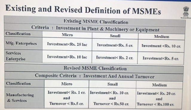 Govt Changes MSME Definition To Benefit Businesses: Scales Up Investment Limit, Clubs Manufacturing, Service Sector