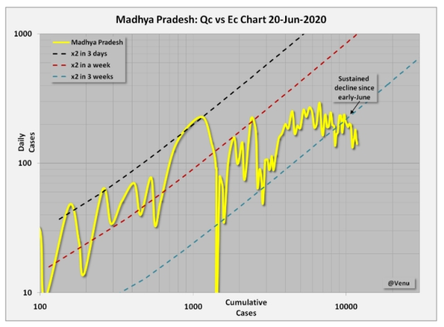 Has Madhya Pradesh Flattened The Curve?