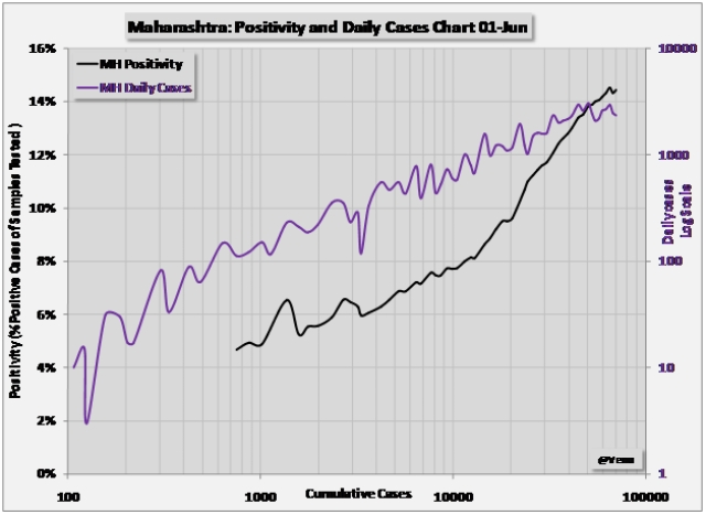 Chart 4: Maharashtra.Positivity and Daily cases versus Cumulative cases