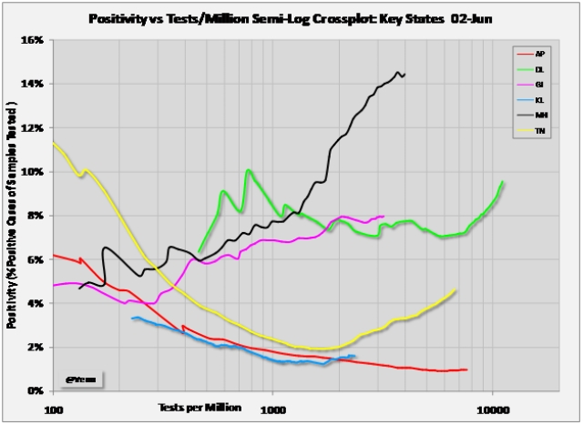 Chart 3: Positivity versus tests per million populationof state