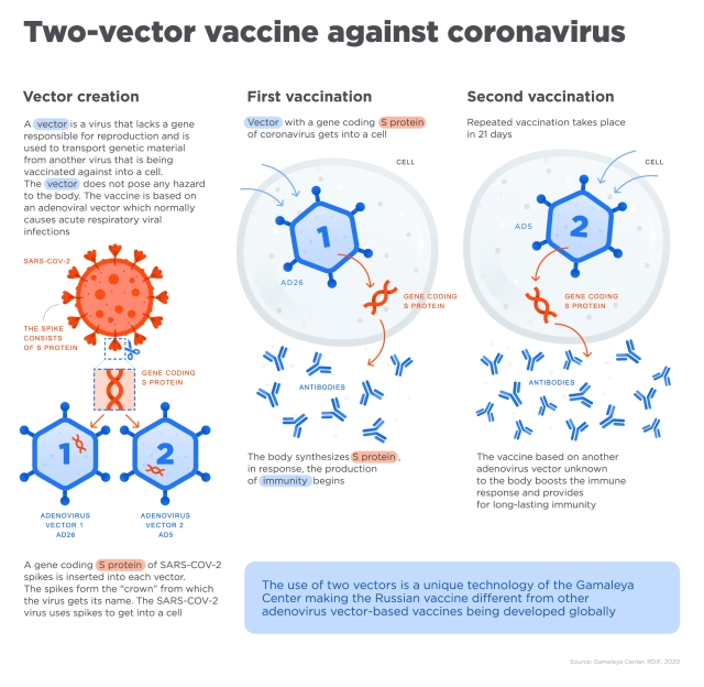 Third Stage Of Russia's Covid-19 Vaccine 'Sputnik V' May Begin In 7-10 Days: Report